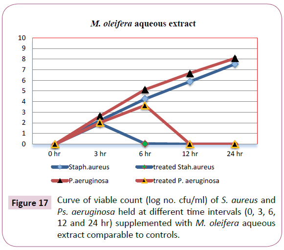 Archives-Clinical-Microbiology-Curve-viable-count
